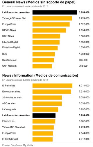 La información.com se consolida entre los medios digitales