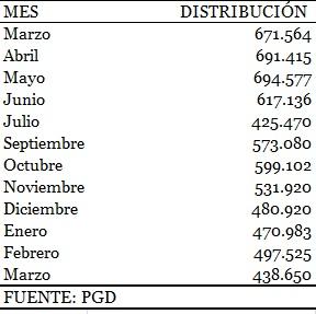 La distribución de 20 Minutos sigue en caída libre: pierde un 35% en marzo