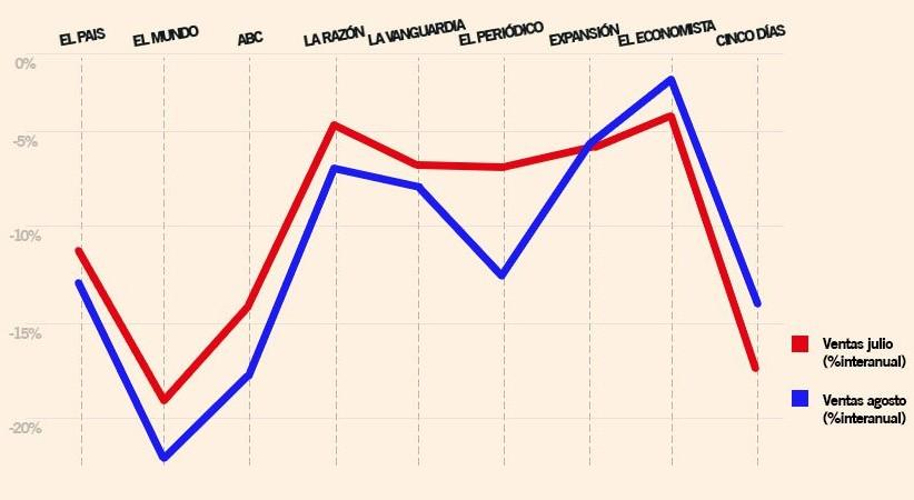 Las ventas de diarios del último verano muestran un agravamiento de la crisis del sector